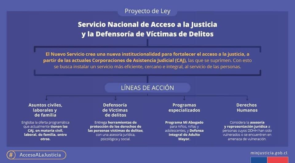 Servicio de Acceso a la Justicia y Defensoría de Víctimas