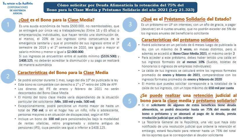 "beneficios del ""Bono Clase Media"" y ""Préstamo Solidario"""